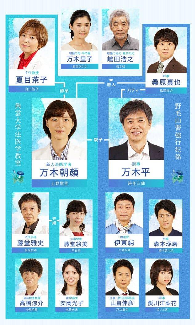 監察医朝顔 相関図キャスト
