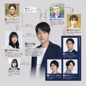 仮面同窓会 相関図 ネタバレ