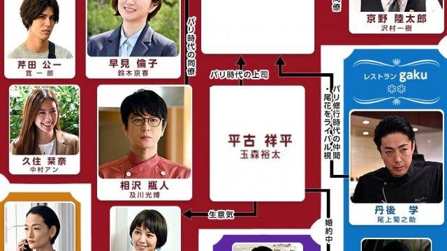 グランメゾン東京 相関図